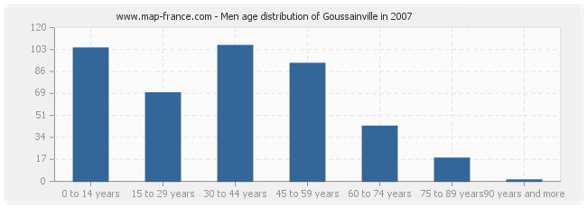 Men age distribution of Goussainville in 2007