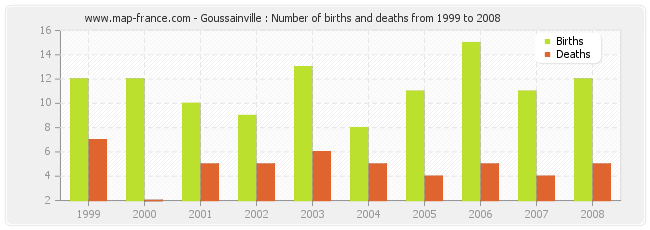 Goussainville : Number of births and deaths from 1999 to 2008
