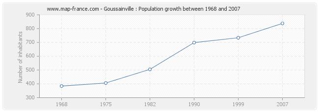Population Goussainville