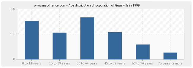Age distribution of population of Guainville in 1999