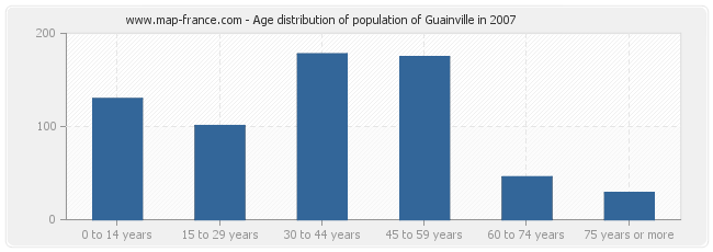 Age distribution of population of Guainville in 2007