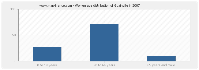 Women age distribution of Guainville in 2007