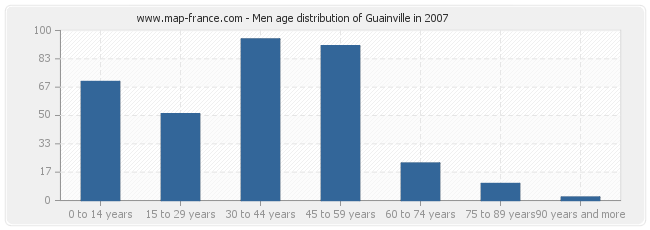Men age distribution of Guainville in 2007