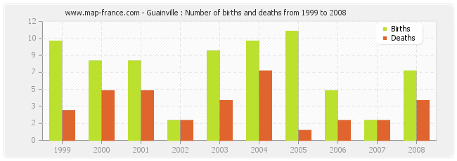 Guainville : Number of births and deaths from 1999 to 2008