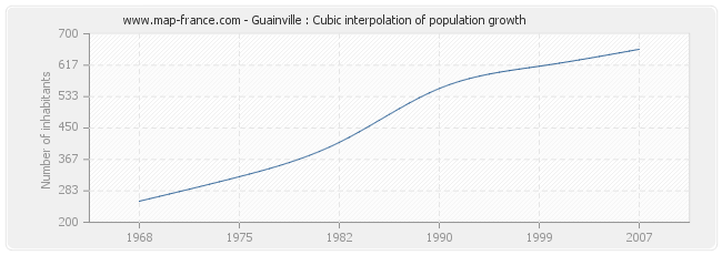Guainville : Cubic interpolation of population growth