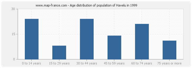 Age distribution of population of Havelu in 1999