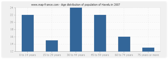 Age distribution of population of Havelu in 2007