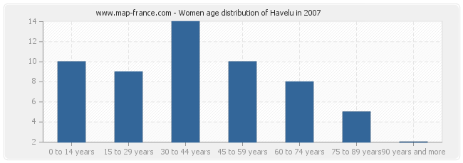 Women age distribution of Havelu in 2007