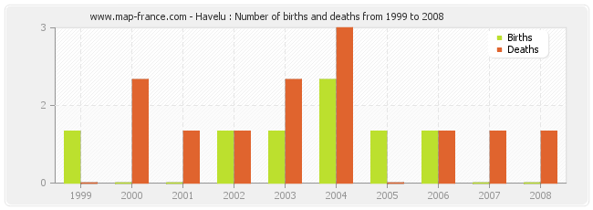 Havelu : Number of births and deaths from 1999 to 2008