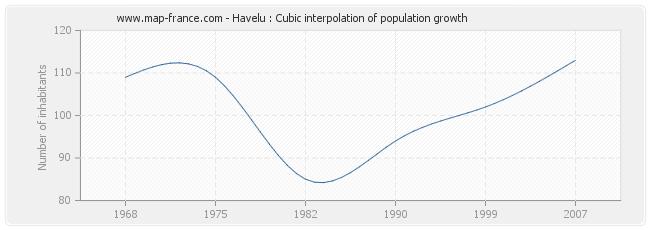 Havelu : Cubic interpolation of population growth