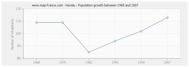 Population Havelu