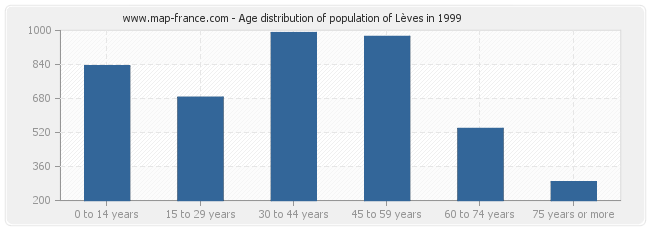 Age distribution of population of Lèves in 1999