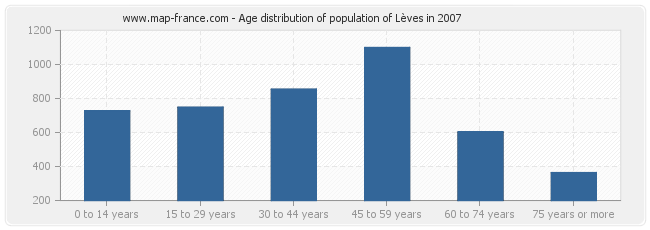 Age distribution of population of Lèves in 2007