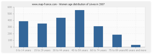 Women age distribution of Lèves in 2007