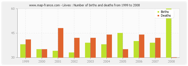 Lèves : Number of births and deaths from 1999 to 2008