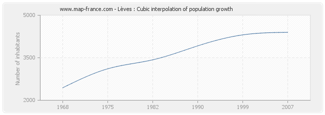Lèves : Cubic interpolation of population growth