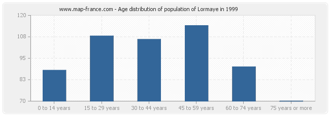 Age distribution of population of Lormaye in 1999