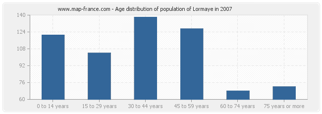 Age distribution of population of Lormaye in 2007