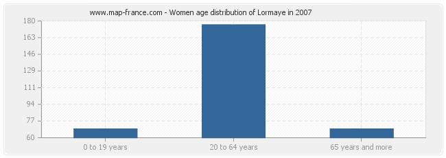 Women age distribution of Lormaye in 2007