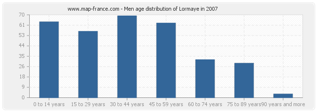 Men age distribution of Lormaye in 2007