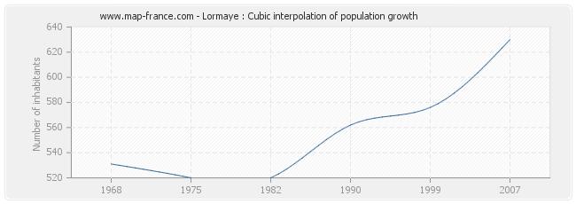 Lormaye : Cubic interpolation of population growth