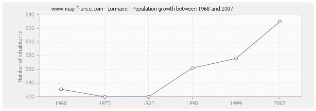 Population Lormaye
