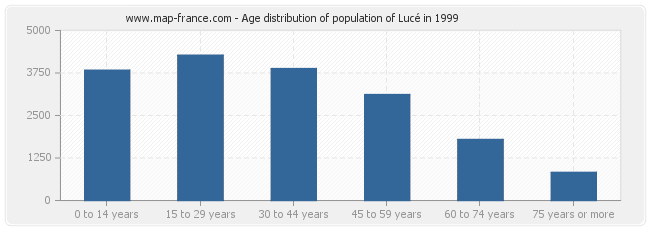Age distribution of population of Lucé in 1999