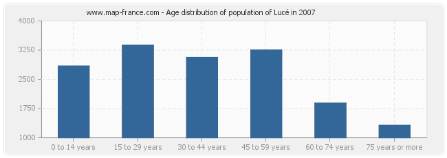 Age distribution of population of Lucé in 2007