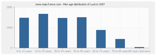 Men age distribution of Lucé in 2007