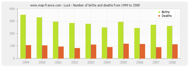 Lucé : Number of births and deaths from 1999 to 2008