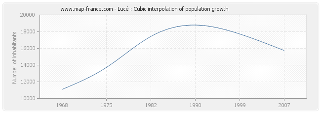 Lucé : Cubic interpolation of population growth