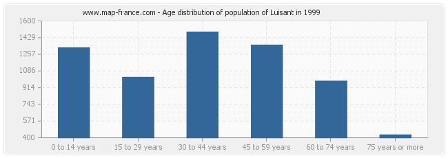 Age distribution of population of Luisant in 1999