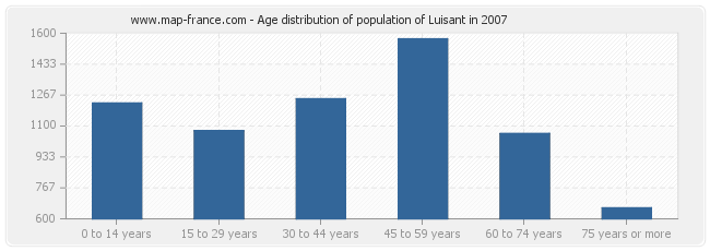 Age distribution of population of Luisant in 2007