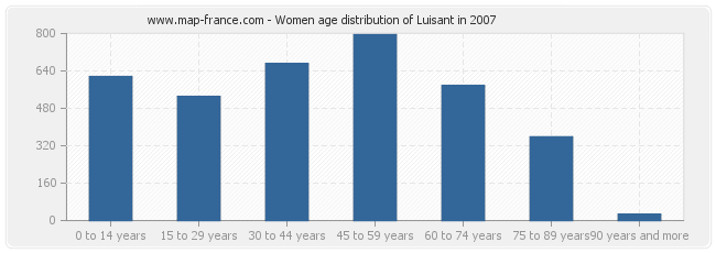 Women age distribution of Luisant in 2007