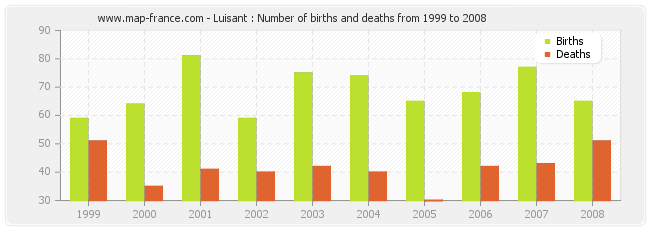Luisant : Number of births and deaths from 1999 to 2008