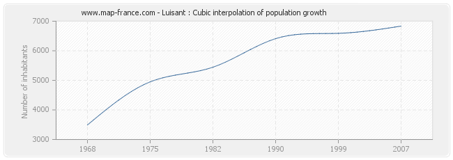 Luisant : Cubic interpolation of population growth