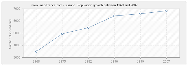 Population Luisant