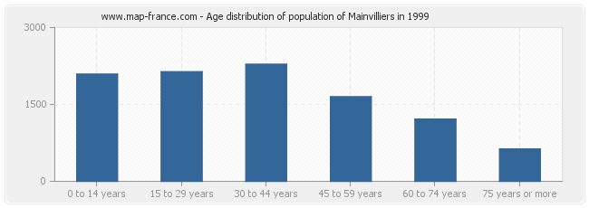 Age distribution of population of Mainvilliers in 1999