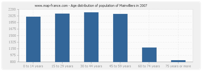 Age distribution of population of Mainvilliers in 2007