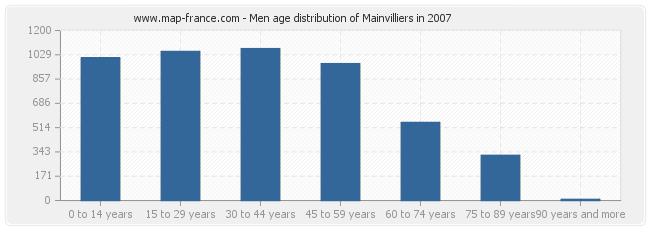 Men age distribution of Mainvilliers in 2007
