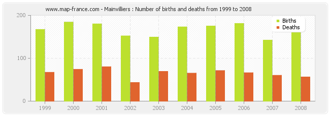 Mainvilliers : Number of births and deaths from 1999 to 2008
