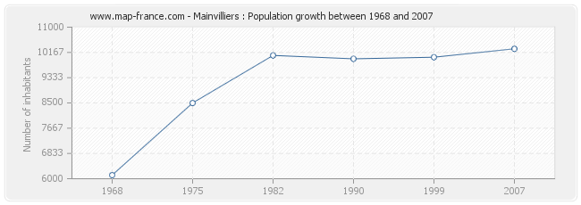 Population Mainvilliers