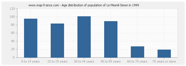 Age distribution of population of Le Mesnil-Simon in 1999
