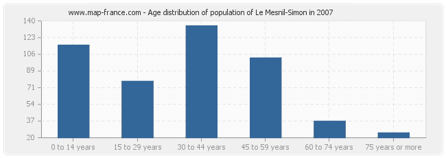 Age distribution of population of Le Mesnil-Simon in 2007