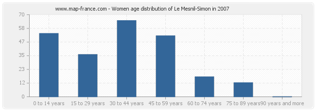 Women age distribution of Le Mesnil-Simon in 2007