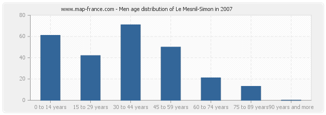 Men age distribution of Le Mesnil-Simon in 2007