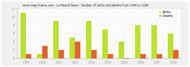 Le Mesnil-Simon : Number of births and deaths from 1999 to 2008