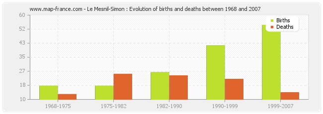 Le Mesnil-Simon : Evolution of births and deaths between 1968 and 2007