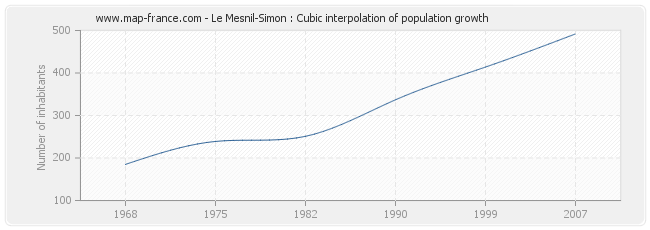 Le Mesnil-Simon : Cubic interpolation of population growth