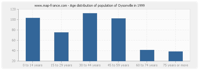 Age distribution of population of Oysonville in 1999